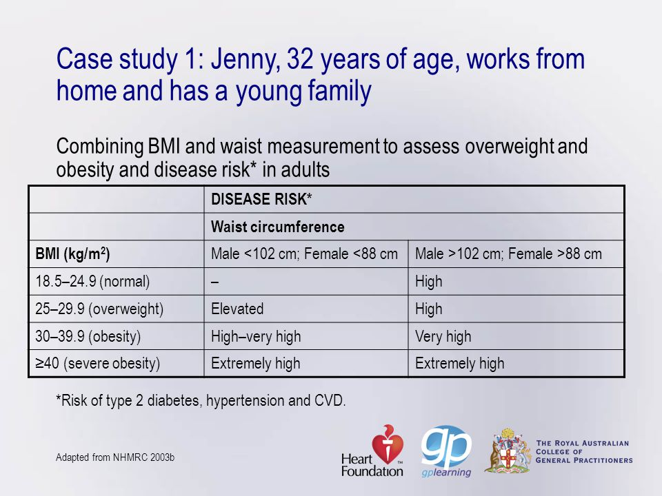 Case study 1: Jenny, 32 years of age, works from home and has a young family Combining BMI and waist measurement to assess overweight and obesity and disease risk* in adults *Risk of type 2 diabetes, hypertension and CVD. Adapted from NHMRC 2003b