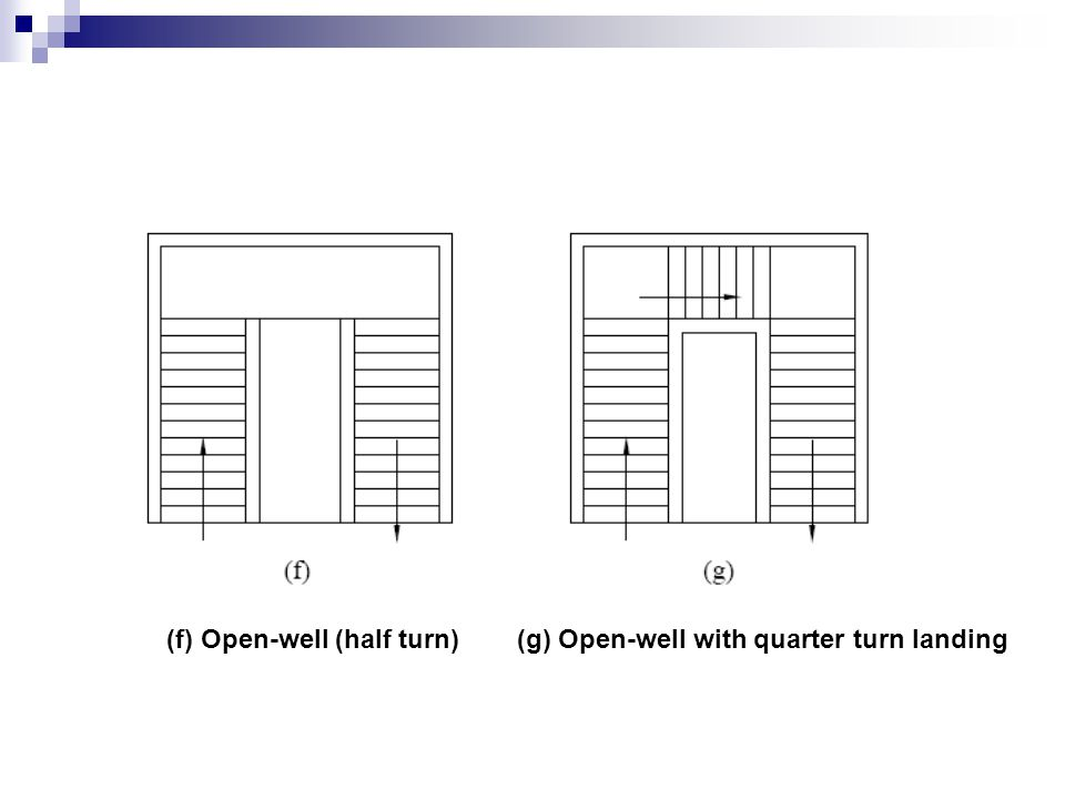 (f) Open-well (half turn)