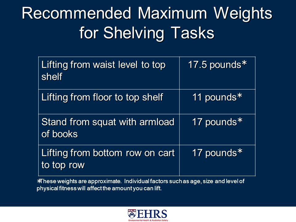 Recommended Maximum Weights for Shelving Tasks