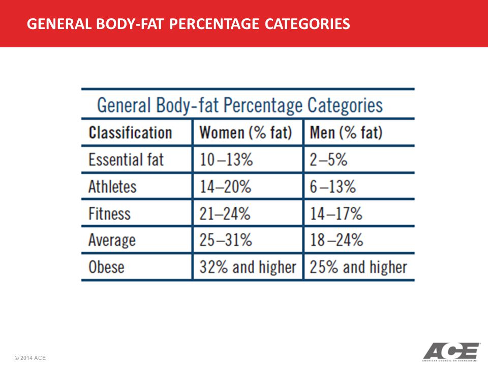 GENERAL BODY-FAT PERCENTAGE CATEGORIES