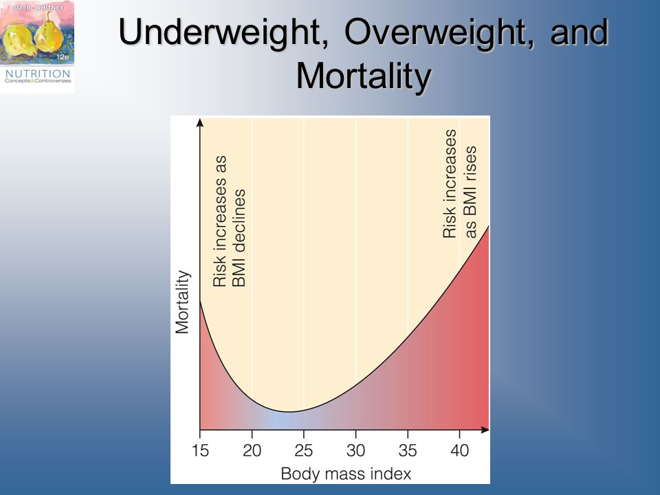 Underweight, Overweight, and Mortality