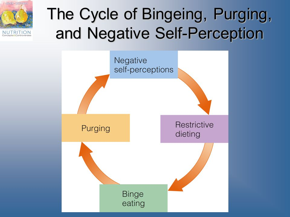 The Cycle of Bingeing, Purging, and Negative Self-Perception