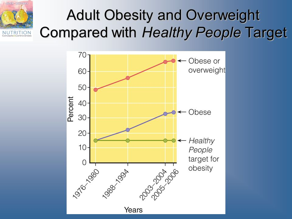 Adult Obesity and Overweight Compared with Healthy People Target