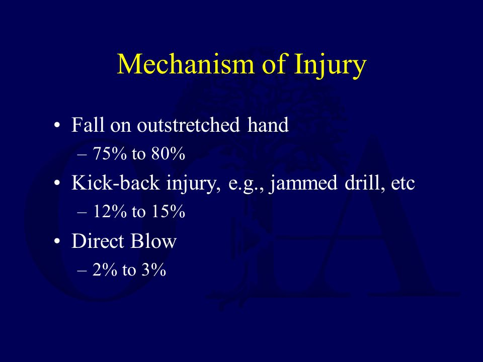 Mechanism of Injury Fall on outstretched hand