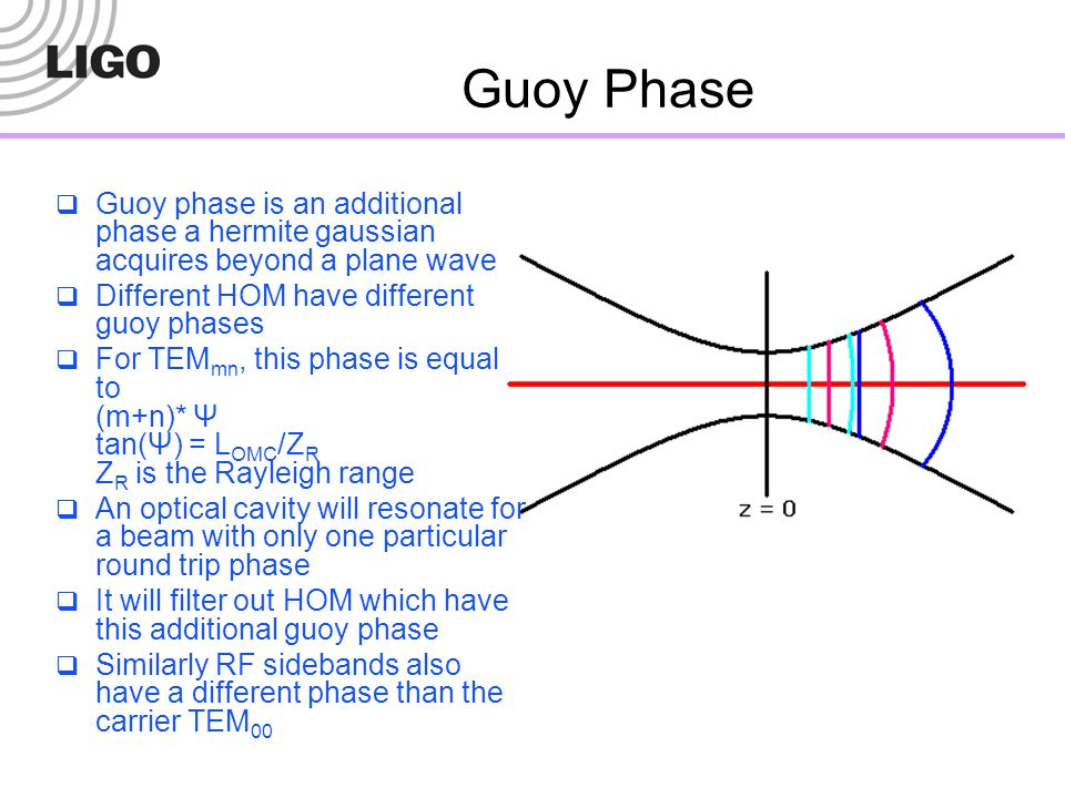 Guoy Phase Guoy phase is an additional phase a hermite gaussian acquires beyond a plane wave. Different HOM have different guoy phases.