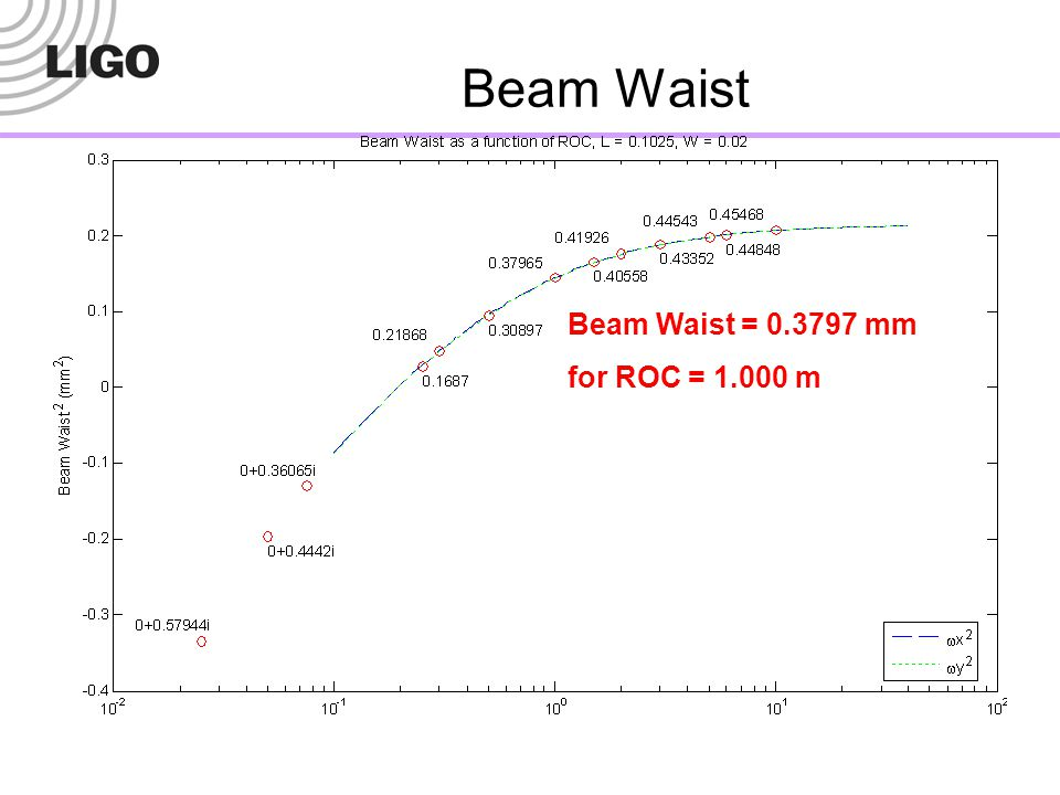 Beam Waist Beam Waist = 0.3797 mm for ROC = 1.000 m