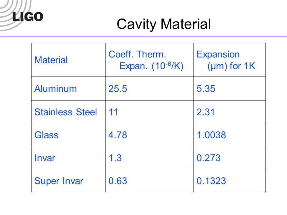 Cavity Material Material Coeff. Therm. Expan. (10-6/K)