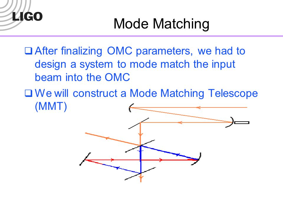 Mode Matching After finalizing OMC parameters, we had to design a system to mode match the input beam into the OMC.