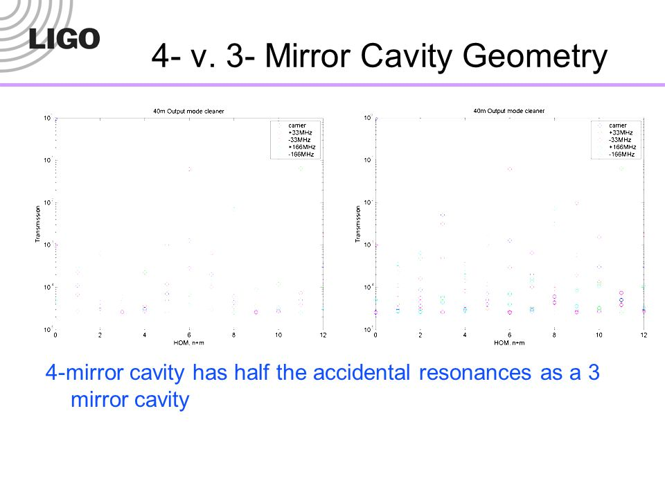 4- v. 3- Mirror Cavity Geometry