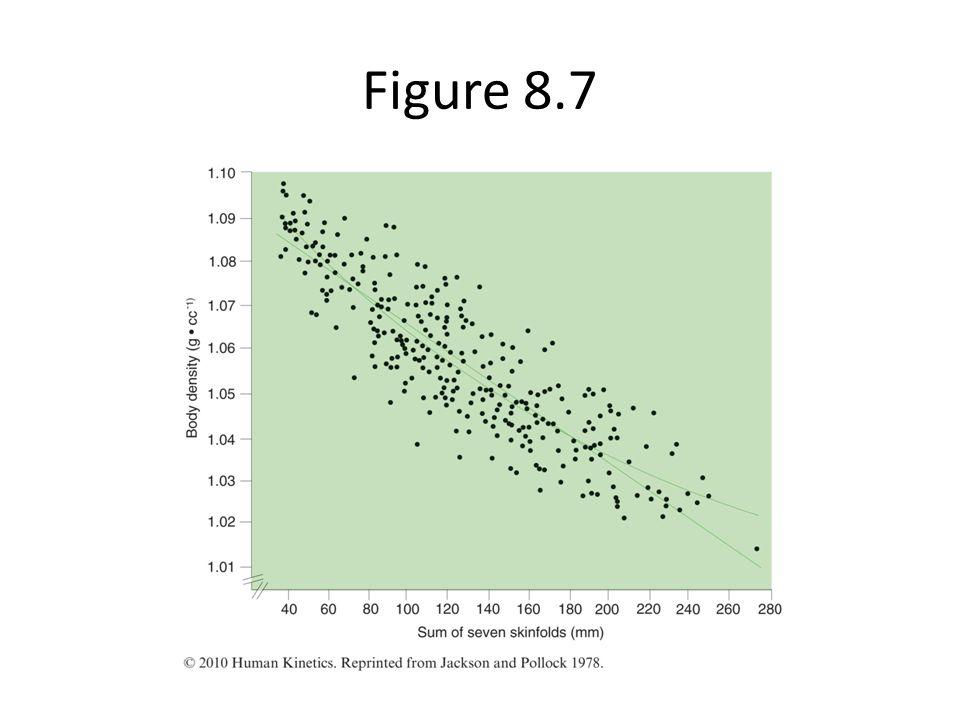 Figure 8.7