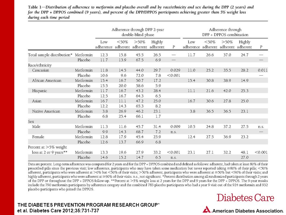 Table 1- Distribution of adherence to metformin and placebo overall and by race/ethnicity and sex during the DPP (2 years) and for the DPP + DPPOS combined (9 years), and percent of the DPP/DPPOS participants achieving greater than 5% weight loss during each time period.