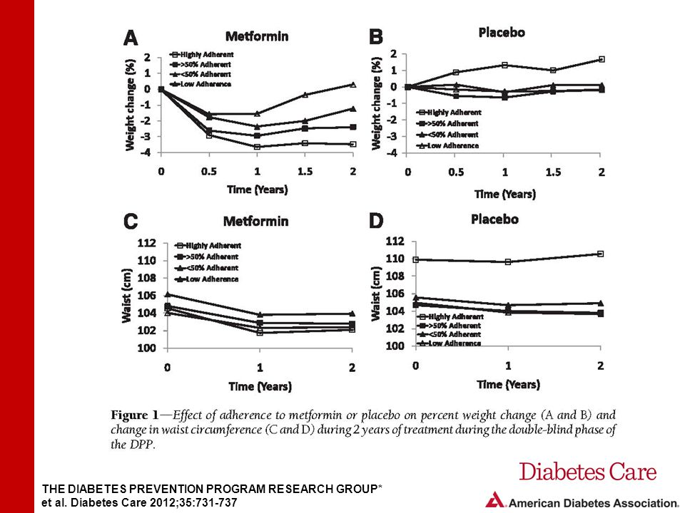 Figure 1- Effect of adherence to metformin or placebo on percent weight change (A and B) and change in waist circumference (CandD) during 2 years of treatment during the double-blind phase of the DPP.
