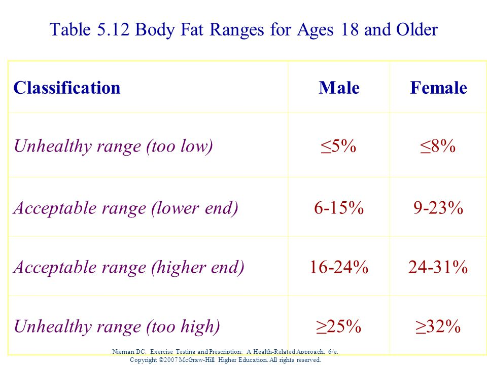 Table 5.12 Body Fat Ranges for Ages 18 and Older