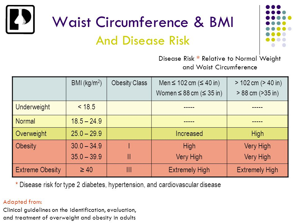 Waist Circumference & BMI And Disease Risk