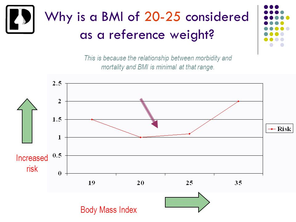 Why is a BMI of 20-25 considered as a reference weight