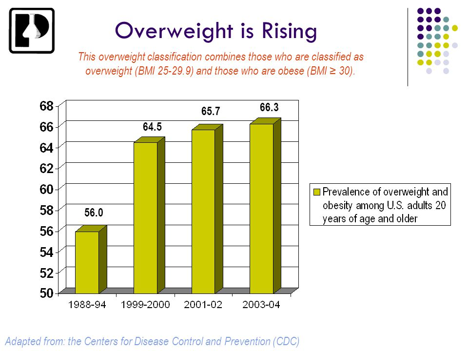 Overweight is Rising This overweight classification combines those who are classified as overweight (BMI 25-29.9) and those who are obese (BMI ≥ 30).