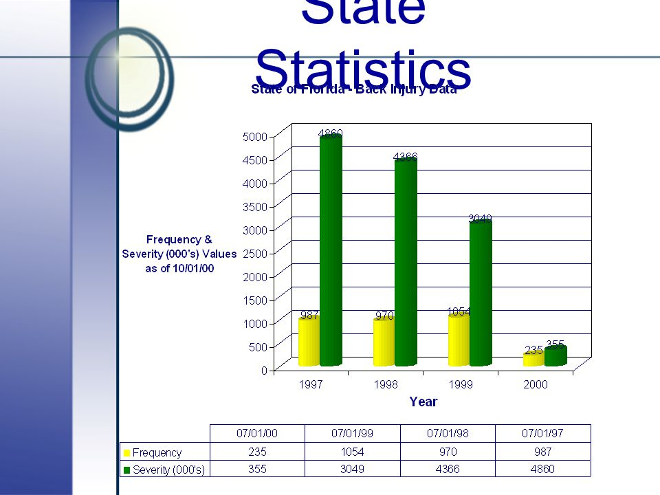 State Statistics Back claims only...