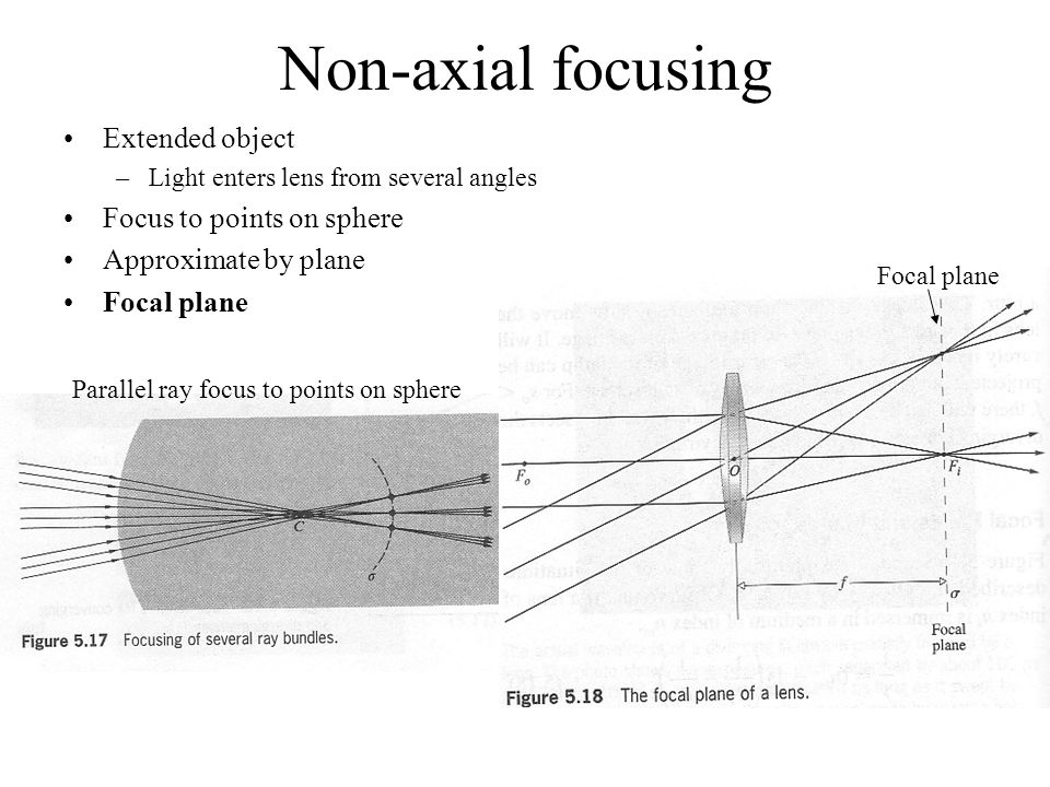 Non-axial focusing Extended object Focus to points on sphere