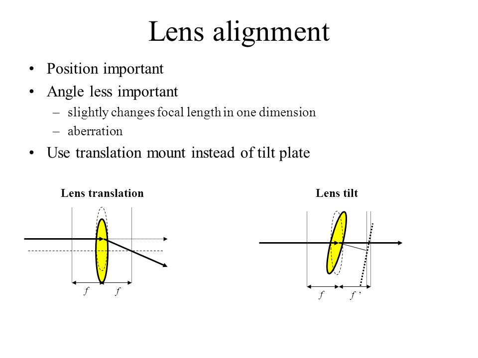 Lens alignment Position important Angle less important