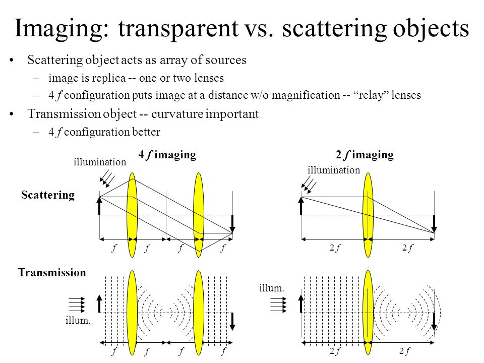 Imaging: transparent vs. scattering objects