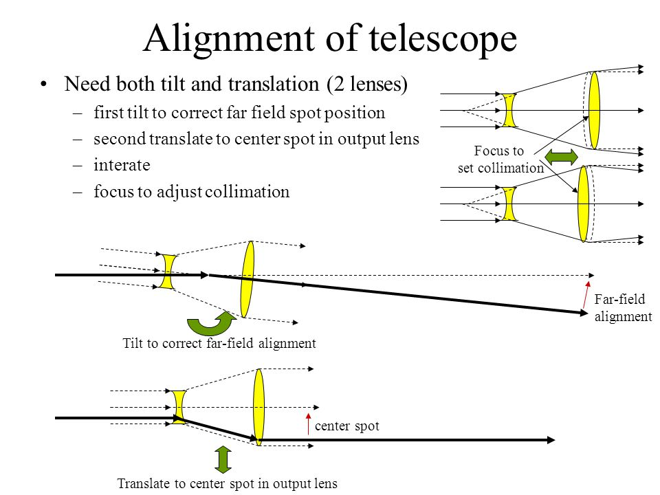 Alignment of telescope