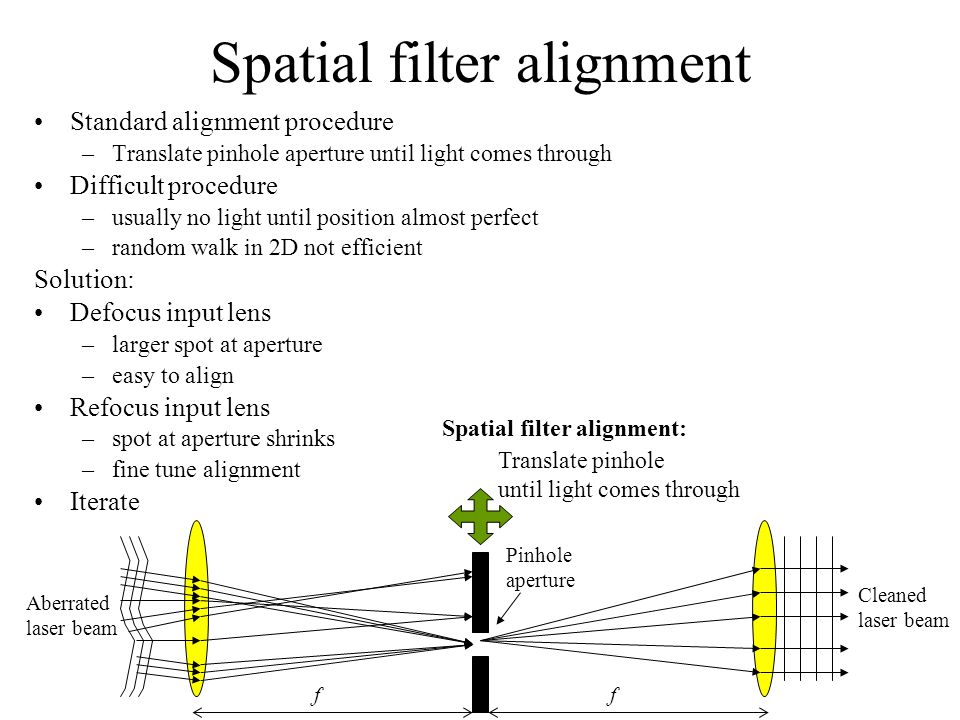 Spatial filter alignment
