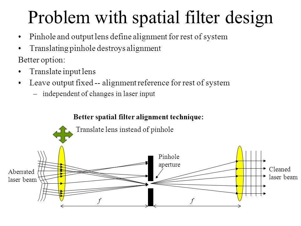 Problem with spatial filter design