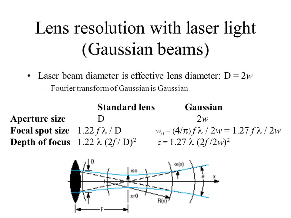 Lens resolution with laser light (Gaussian beams)