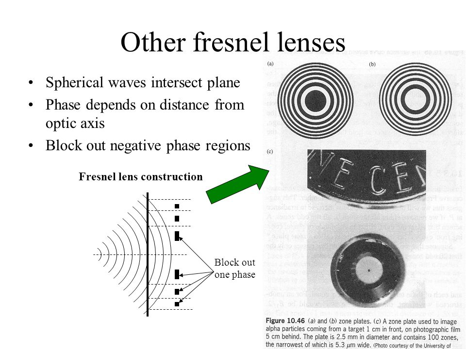 Other fresnel lenses Spherical waves intersect plane