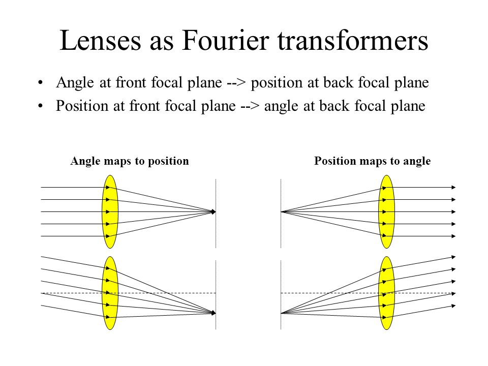 Lenses as Fourier transformers