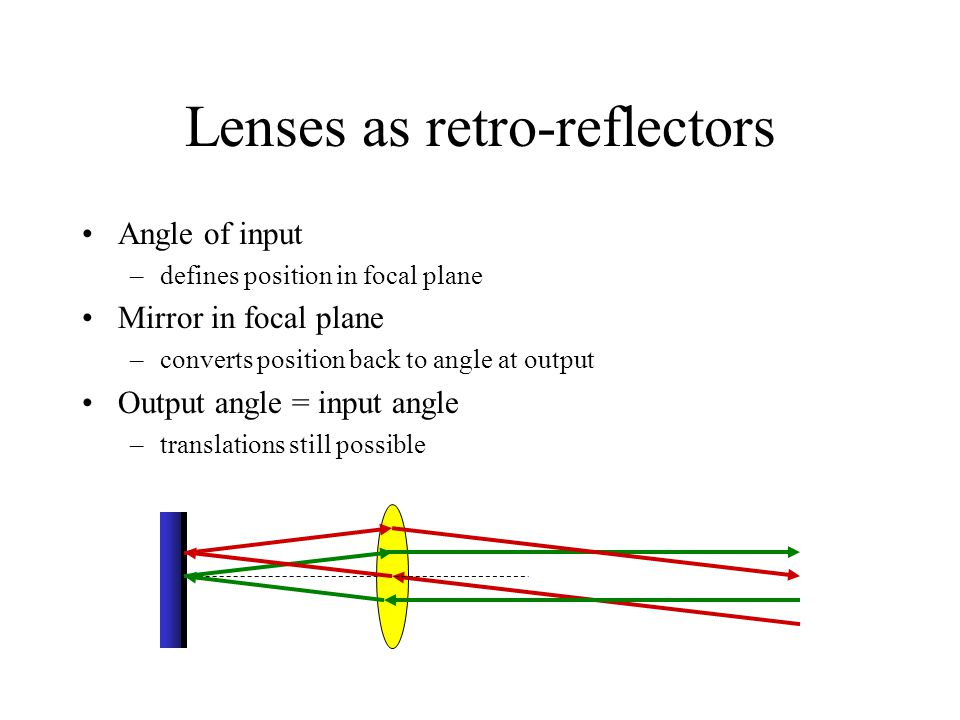 Lenses as retro-reflectors