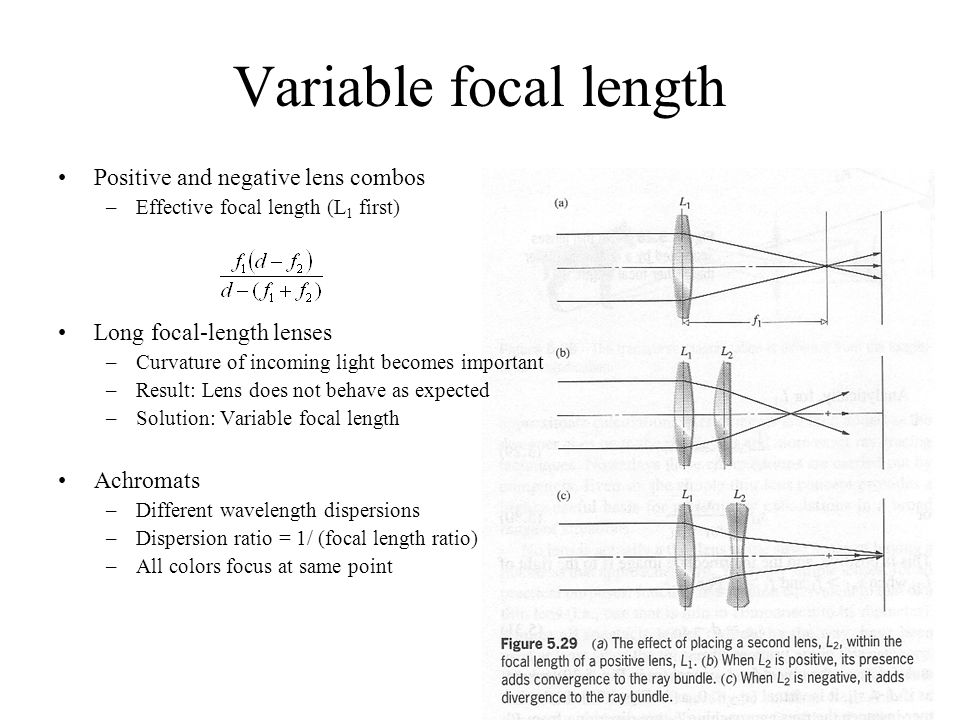 Variable focal length Positive and negative lens combos