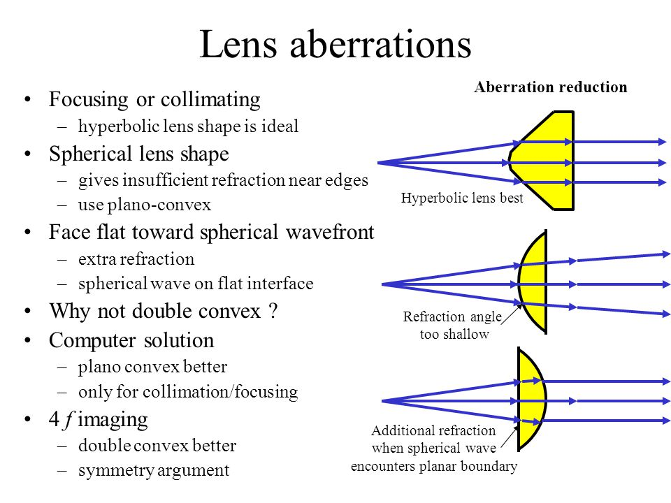 Lens aberrations Focusing or collimating Spherical lens shape