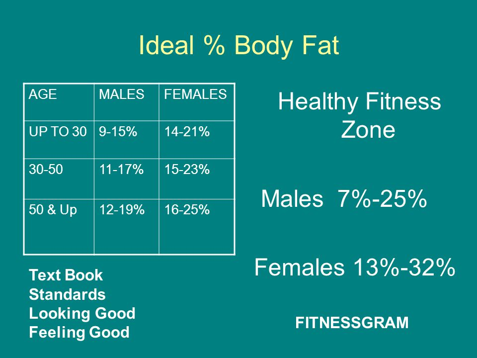 Ideal % Body Fat Healthy Fitness Zone Males 7%-25% Females 13%-32%