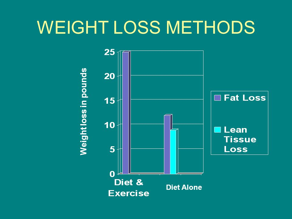 WEIGHT LOSS METHODS Weight loss in pounds Diet Alone