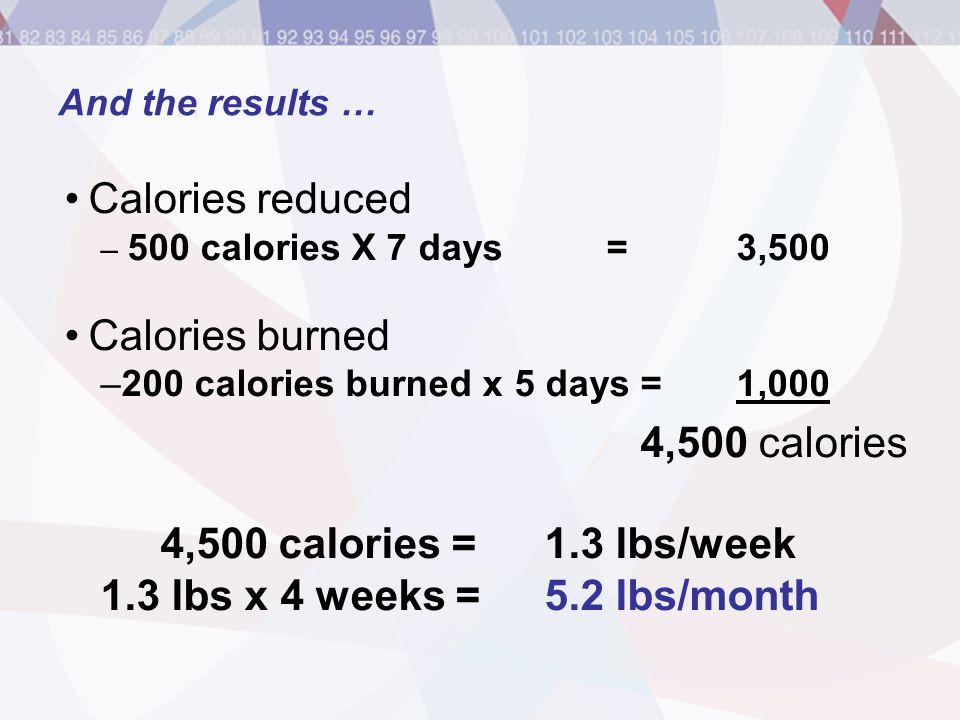Calories reduced Calories burned 4,500 calories