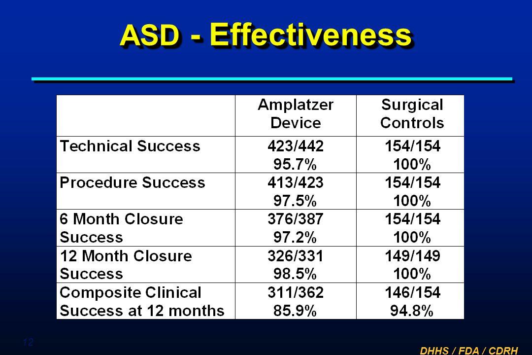 ASD - Effectiveness Insert table