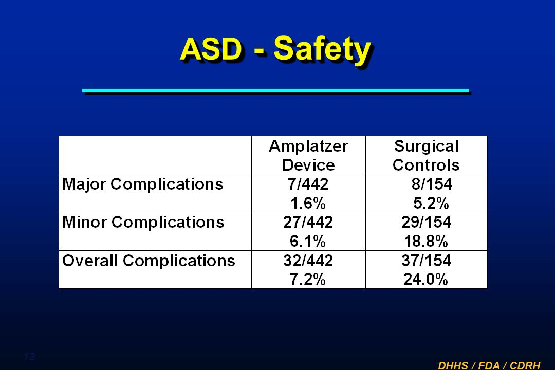 ASD - Safety Major complications were seen in 7 of 442 -1.6% of device patients and 8 of 154 - 5.2% of surgical patients.