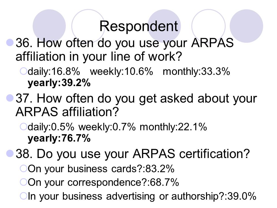 Respondent 36. How often do you use your ARPAS affiliation in your line of work daily:16.8% weekly:10.6% monthly:33.3% yearly:39.2%