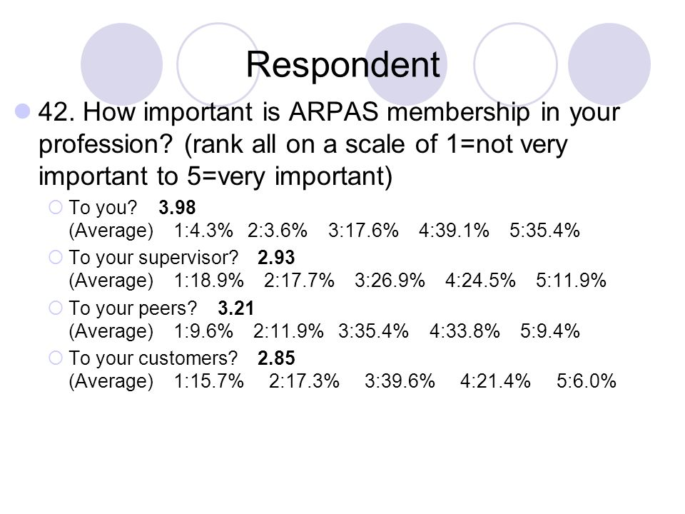 Respondent 42. How important is ARPAS membership in your profession (rank all on a scale of 1=not very important to 5=very important)