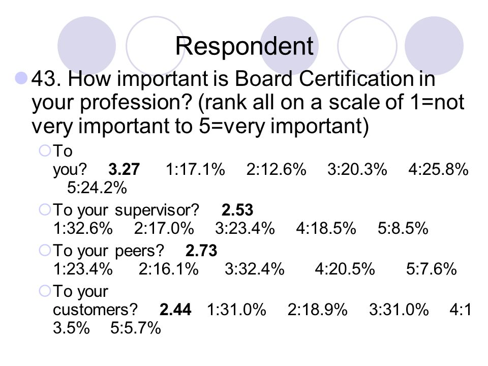 Respondent 43. How important is Board Certification in your profession (rank all on a scale of 1=not very important to 5=very important)