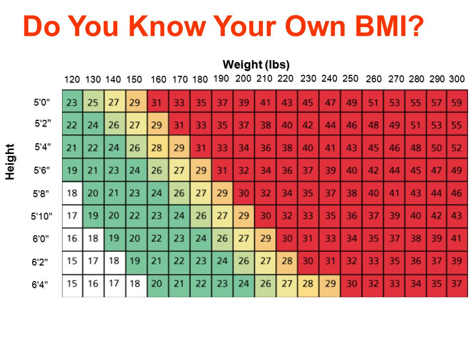 Do You Know Your Own BMI Weight (lbs) Height 5 4 5 2 5 0 5 10