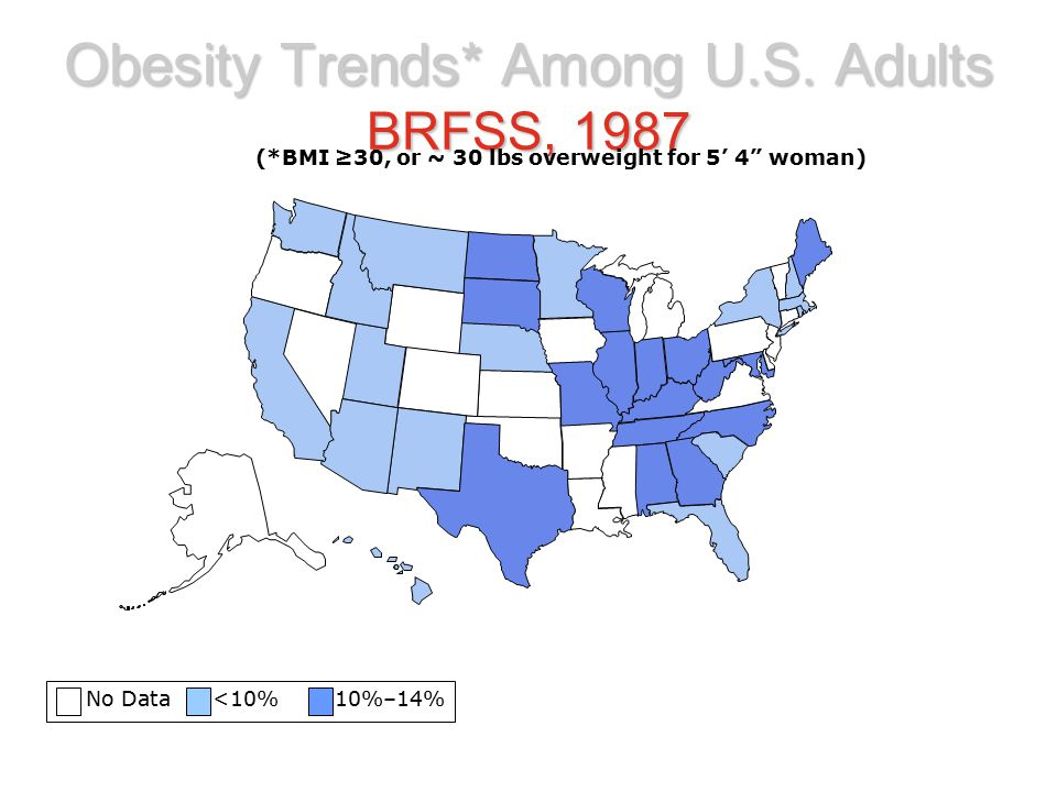 Obesity Trends* Among U.S. Adults BRFSS, 1987