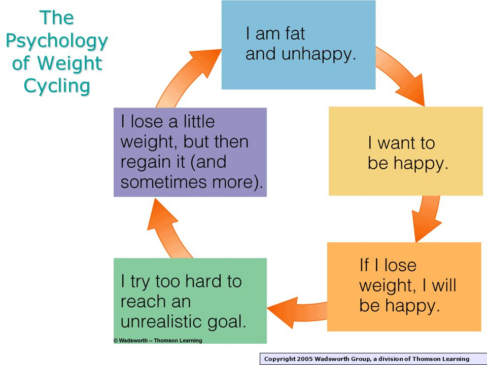 The Psychology of Weight Cycling