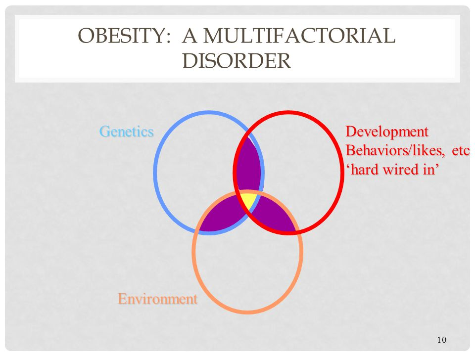 Obesity: A Multifactorial Disorder