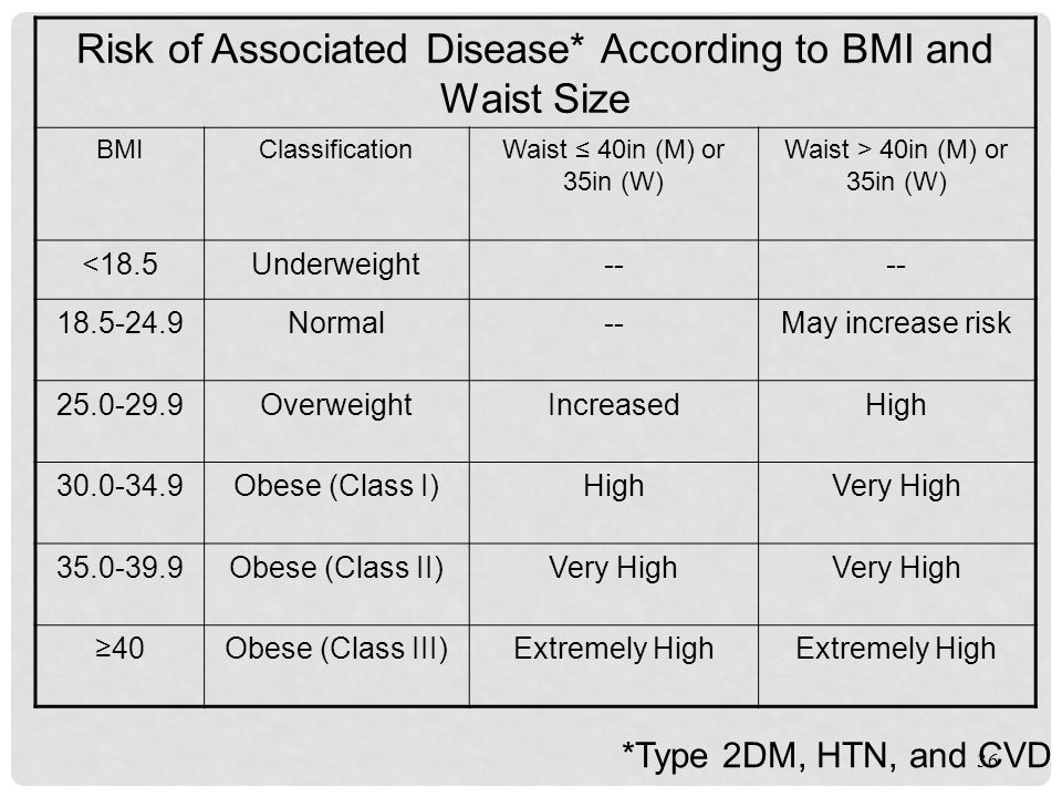 Risk of Associated Disease* According to BMI and Waist Size