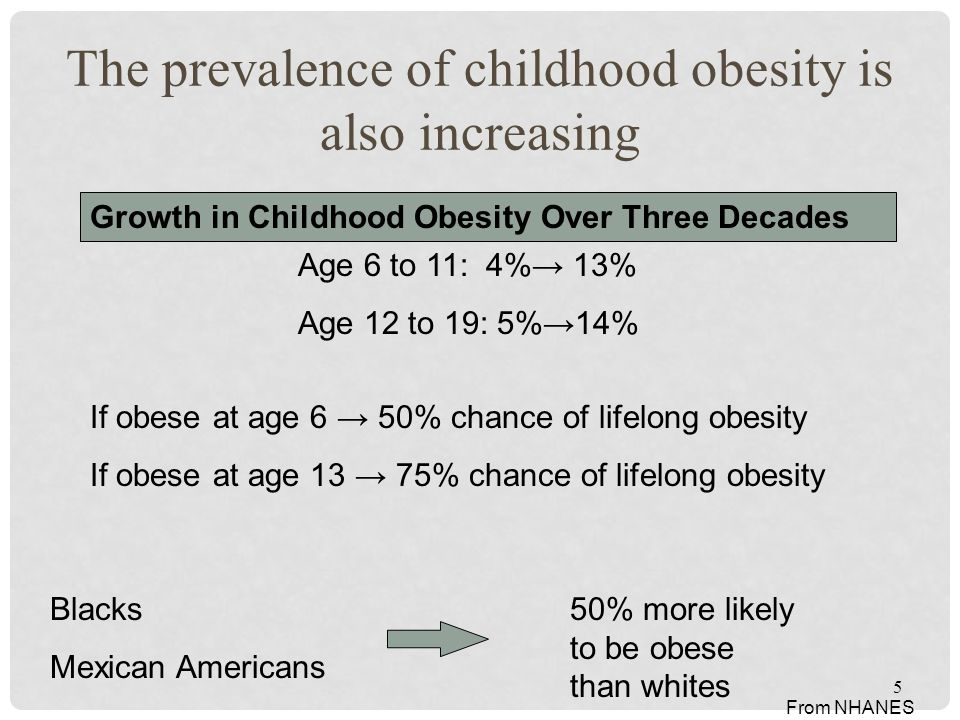 The prevalence of childhood obesity is also increasing