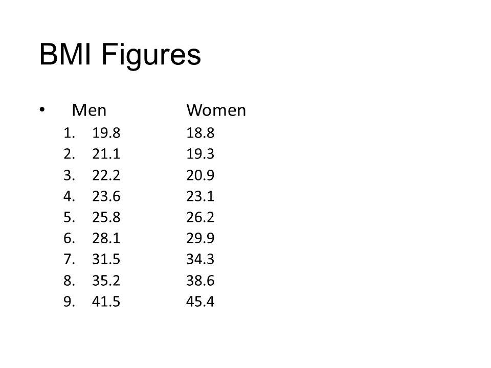 BMI Figures Men Women. 19.8 18.8. 21.1 19.3. 22.2 20.9. 23.6 23.1. 25.8 26.2. 28.1 29.9.