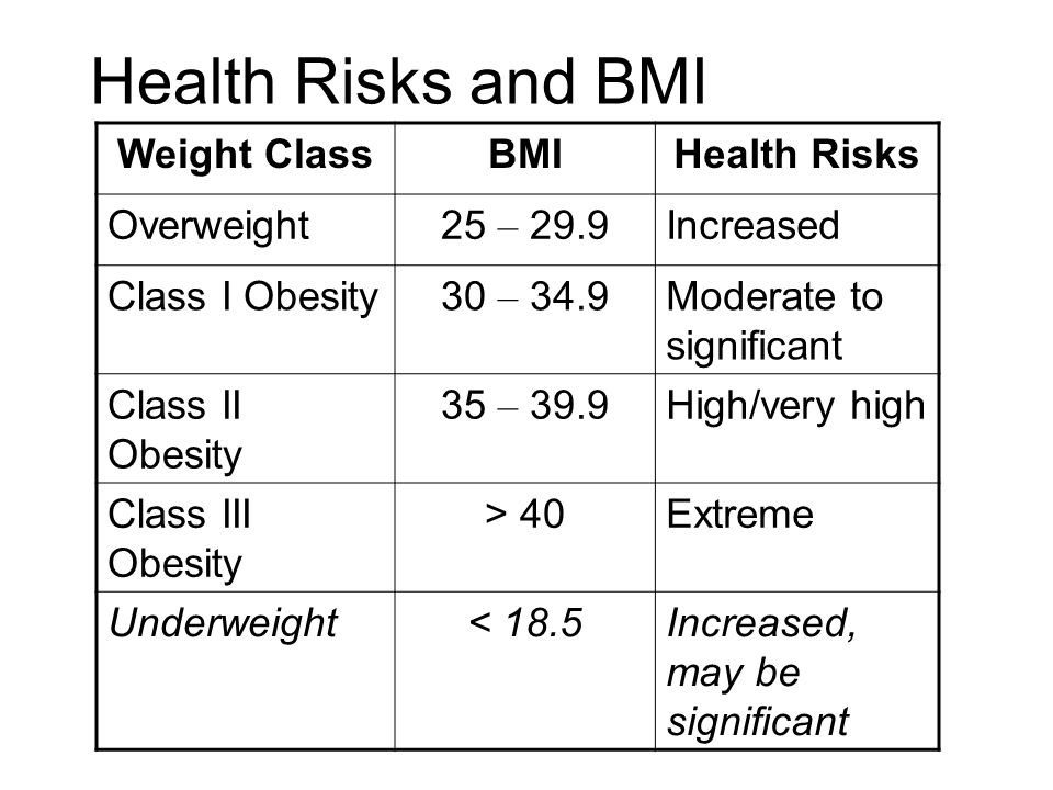 Health Risks and BMI Weight Class BMI Health Risks Overweight