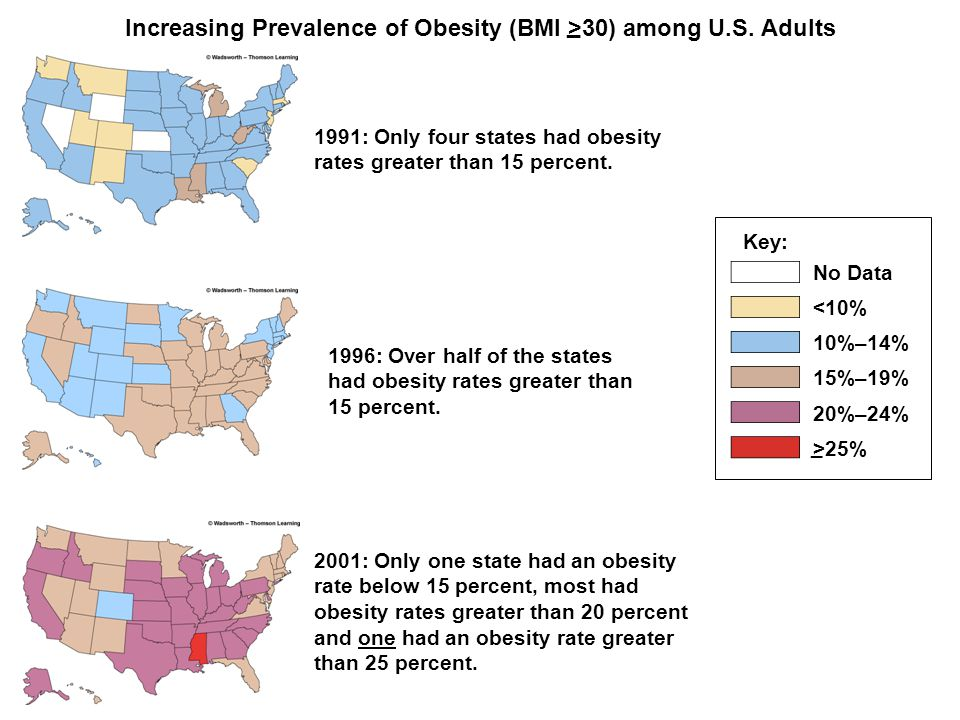 Increasing Prevalence of Obesity (BMI >30) among U.S. Adults